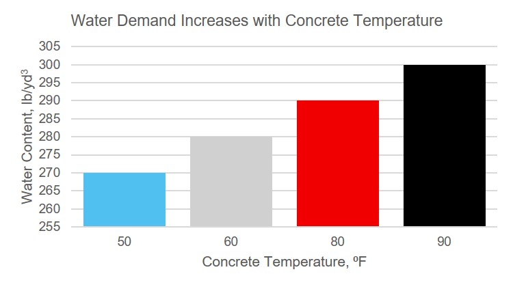 Water Demand Hot Weather Thomas Concrete